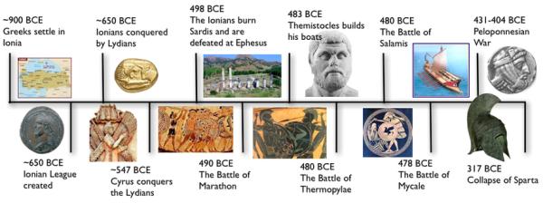 Persian War Timeline