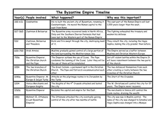 Byzantine timeline